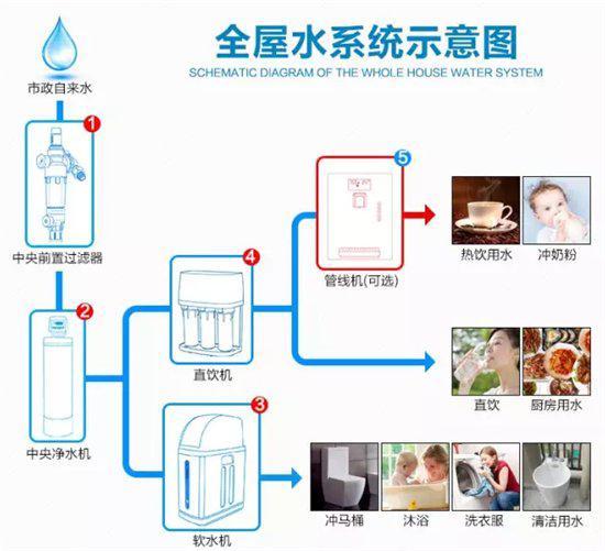 全屋水系統示意圖.jpg